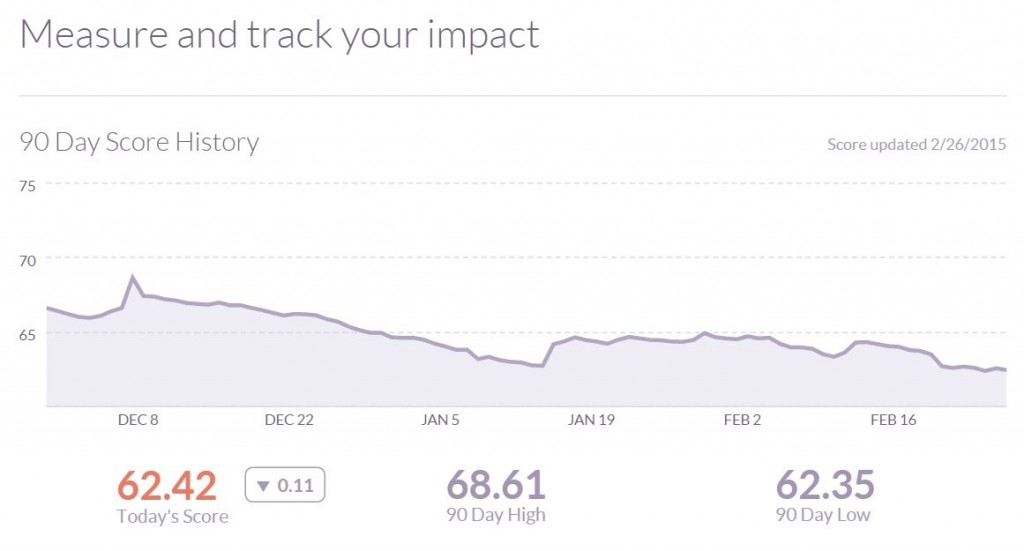 Klout 90 Day